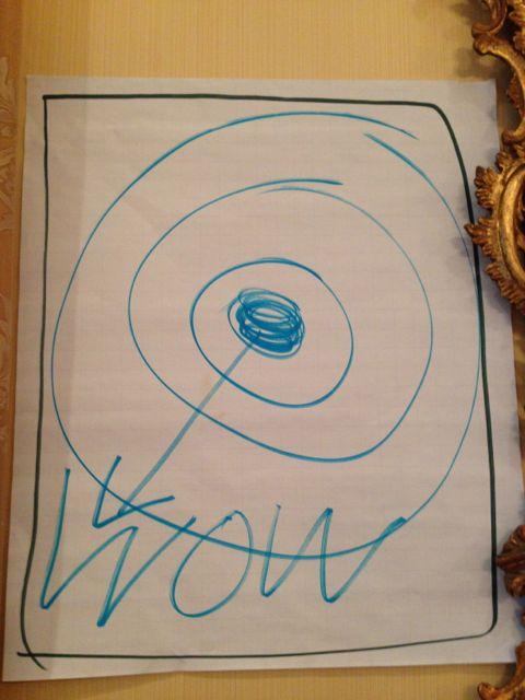 Classroom flip chart bullseye diagram