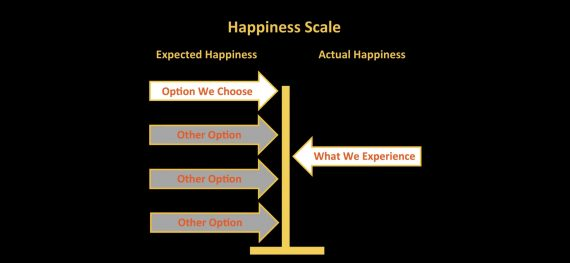 expectations gap and unhappiness