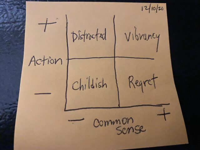 Post-it note with  Eisenhower  matrix
